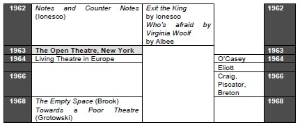 Chronology: Theatre (c19-c20)