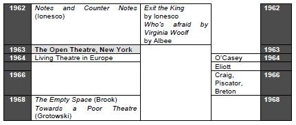 Chronology: Theatre (c19-c20)