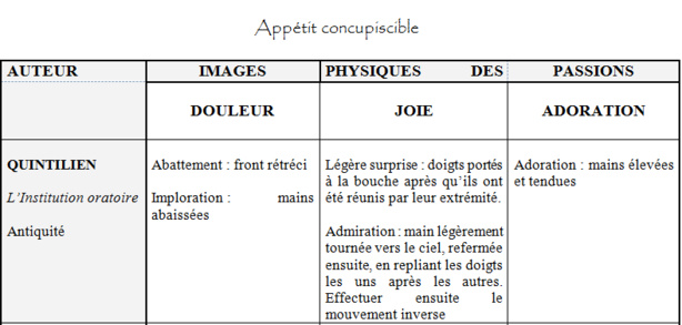 UNITIPS - Introduction aux études sur le jeu et la déclamation, 3. Par Sabine Chaouche.