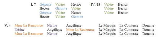 Mise en scène et placements au XVIIIe et au début du XIXe siècle. Par Sabine Chaouche