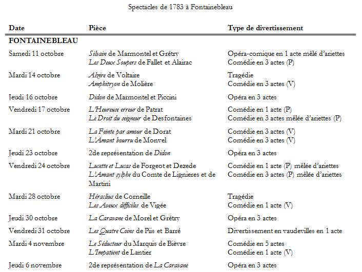 Menus Plaisirs et grands spectacles  au XVIIe et au XVIIIe siècle. (I). Par Sabine Chaouche