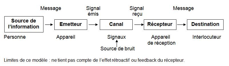 Les modèles de communication
